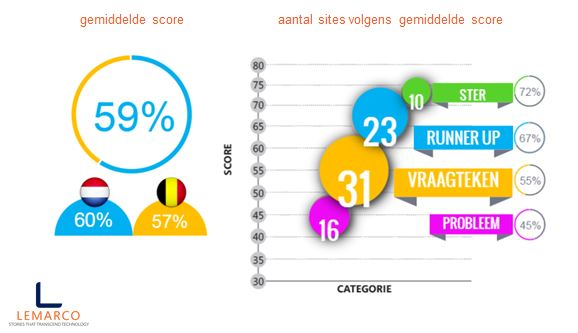 online capability review - score