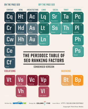 SearchEngineLand-Periodic-Table-of-SEO-condensed-medium