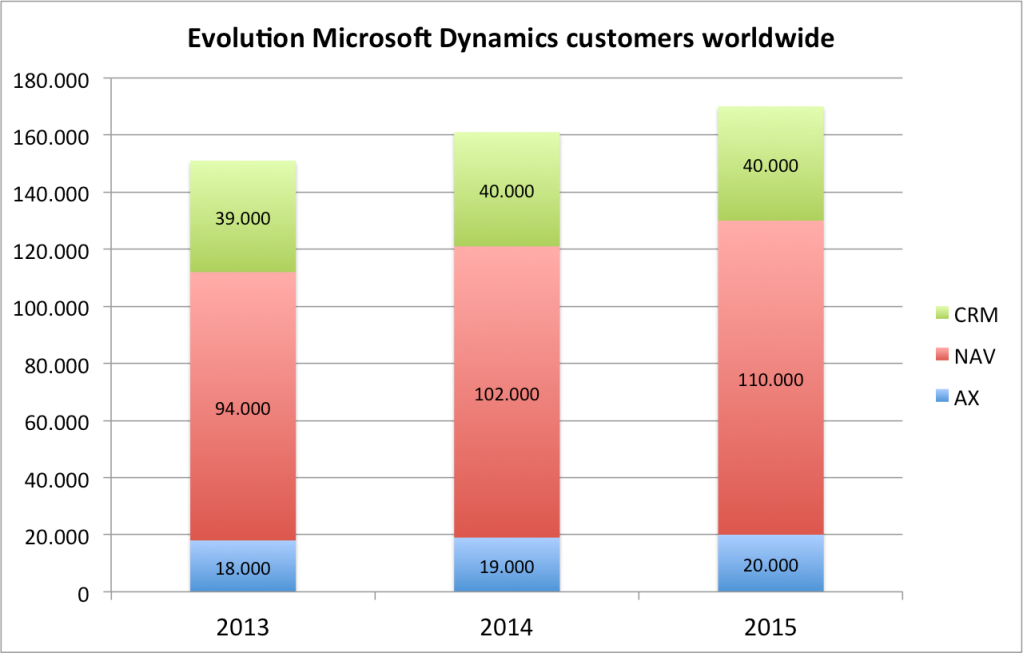 Number of Microsoft Dynamics customers worldwide