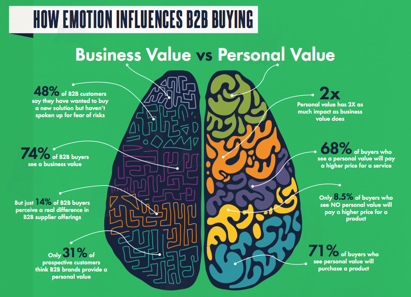 emotion_drives_b2b_business_decisions2 - crop